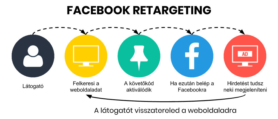 A Facebook retargeting (remarketing, vagy custom audience) hirdetések lépései egy ábrán