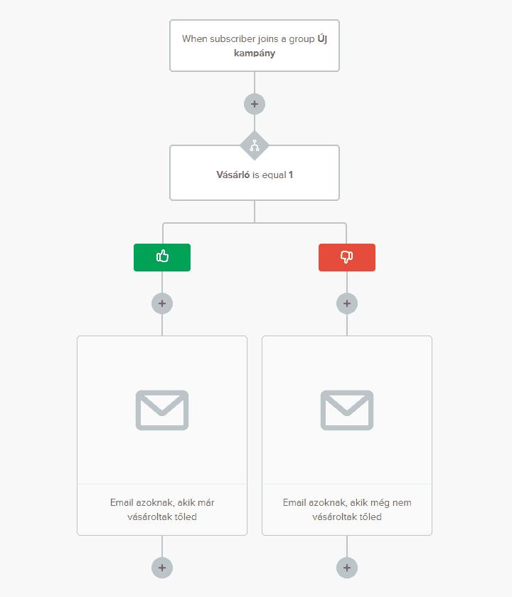 Mailerlite marketing automatizálási probléma