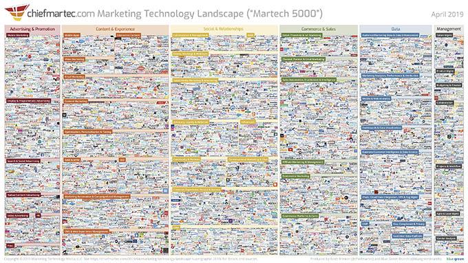 Chiefmartec - marketing szoftverek térképe